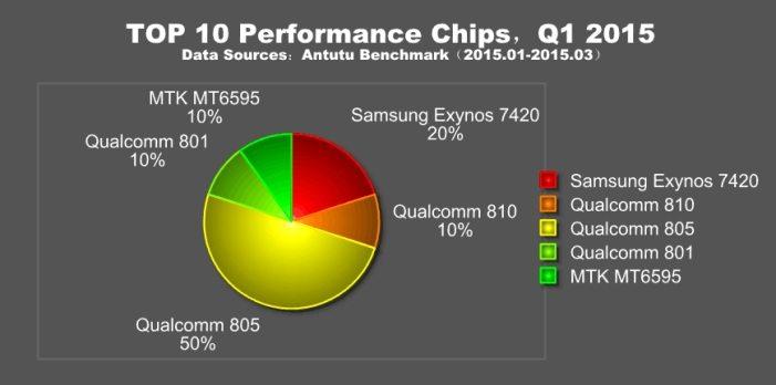 AnTuTu-Top-10-Performance-Chips-2015-701x348