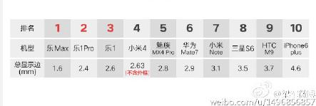 List-compares-bezel-size-of-certain-handsets(1)