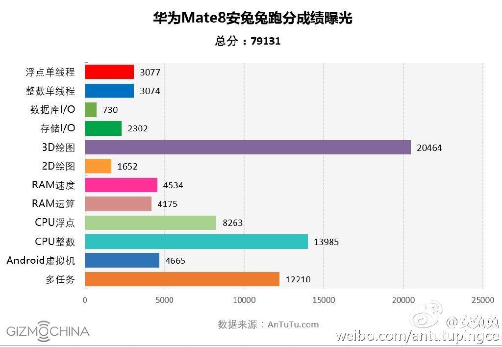 Huawei-Mate-8-AnTuTu-benchmark-score