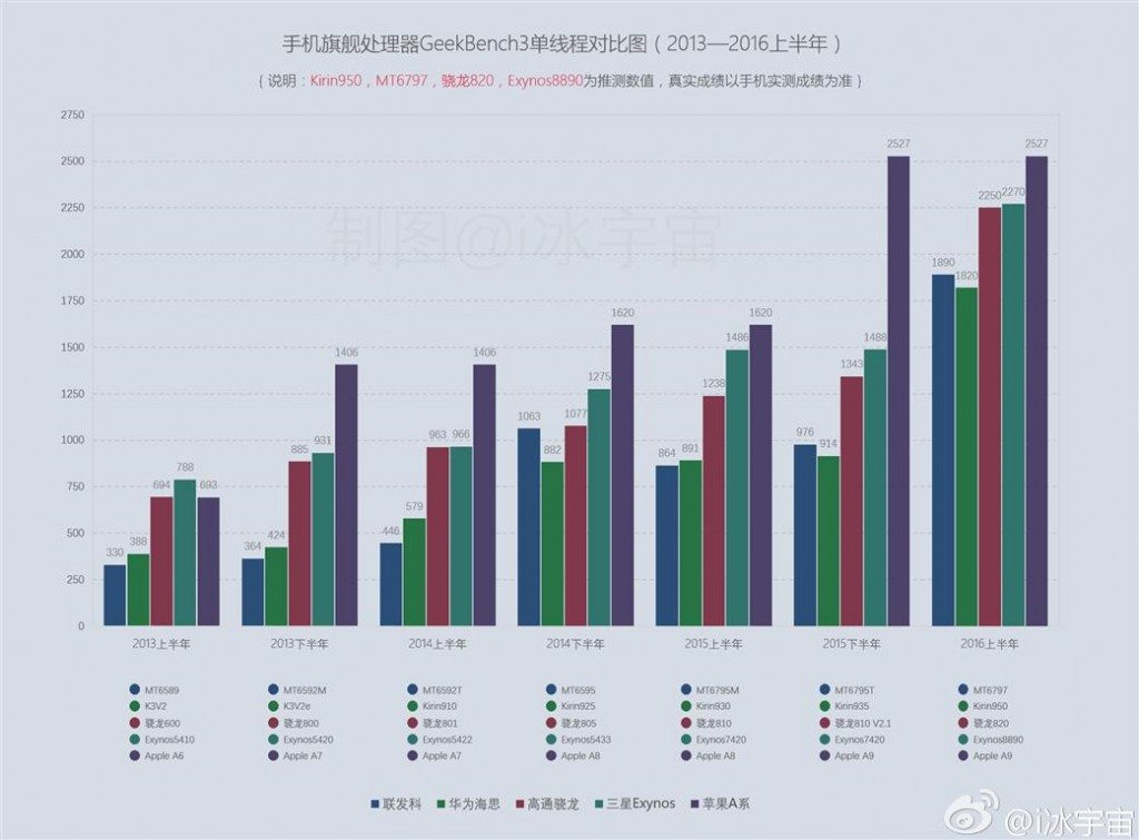 Snapdragon-820-Exynos-8890-Apple-A9-Kirin-950-Helio-X20-benchmark-chart (Medium)