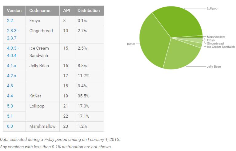 google-android-market-share-feb-20161