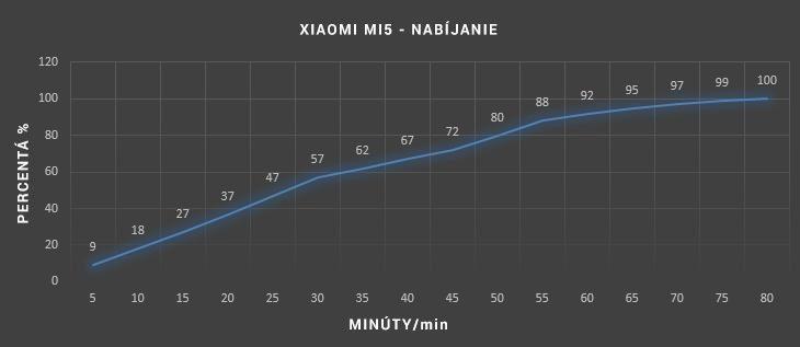 xiaomi-mi5-nabijanie