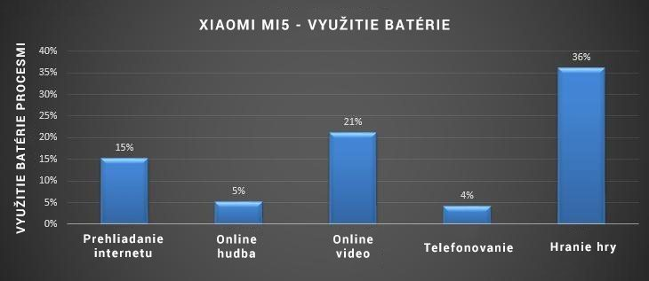 xiaomi-mi5-vyuzitie-baterie