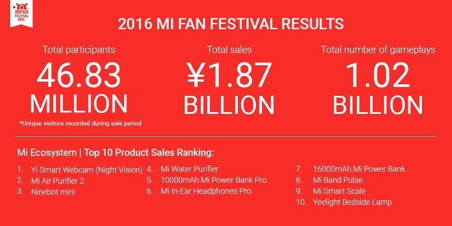 Xiaomi-Mi-Fan-Festival-2016_1