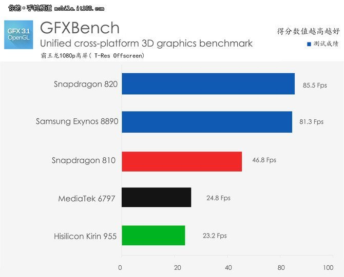 kirin-955-benchmark-3D-test-01