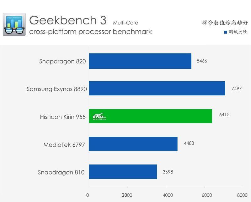 kirin-955-benchmark-multi-core