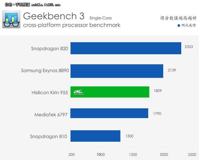 kirin-955-benchmark-single-core-01