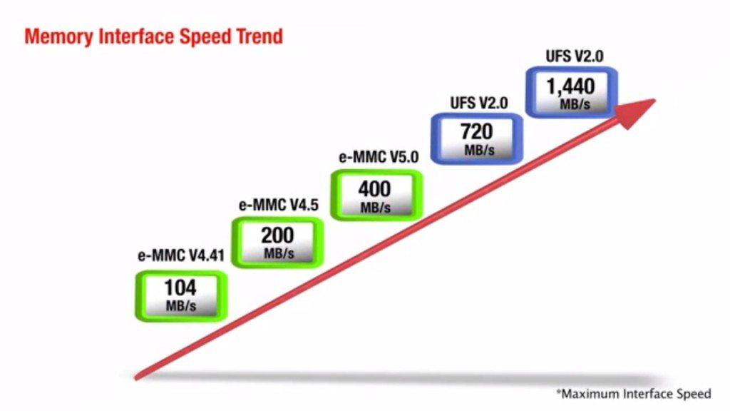 ufs-storage-speeds