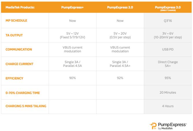 nexus2cee-mediatek-pump-express-3-comparison-668x453