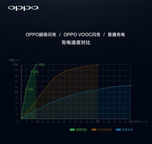 oppo-fast-charge-super-vooc-graph-e1456226387126