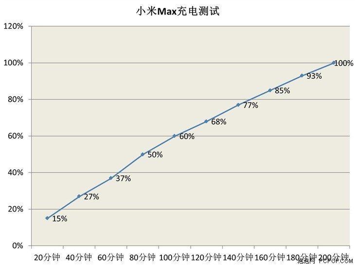 xiaomi-max-charging