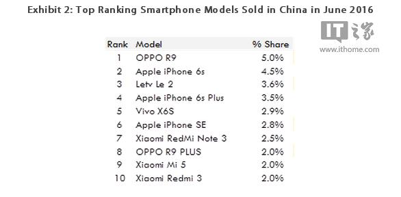 Top-selling-phones-in-China-June-2016