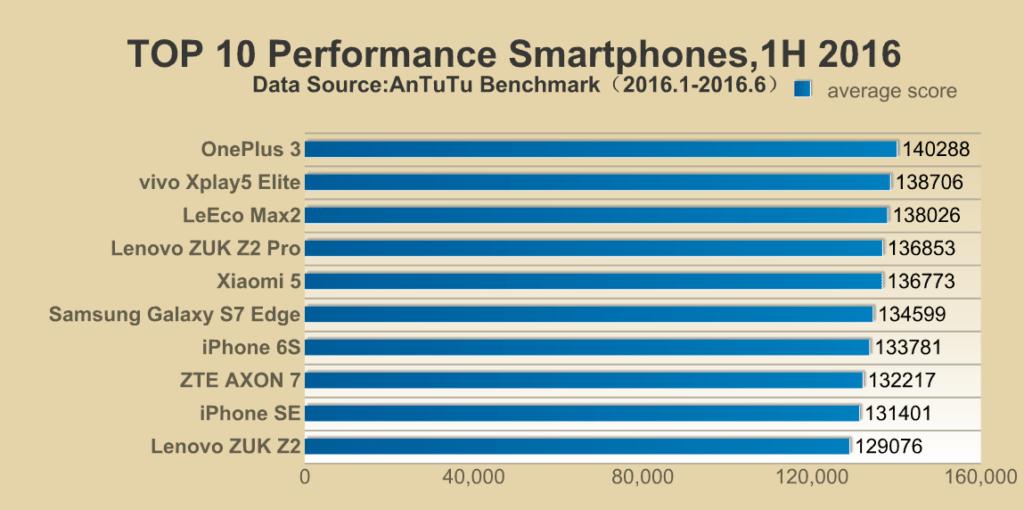 top-10-phones-antutu