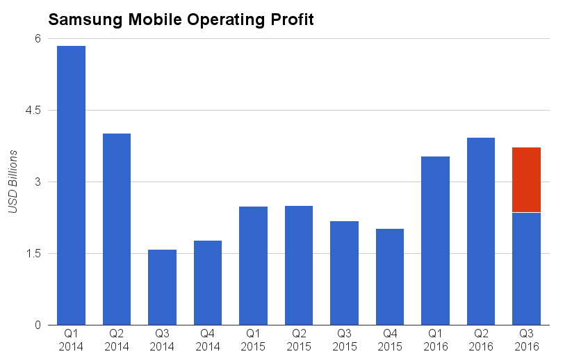 samsung-mobile-q3-16-profit-forecast