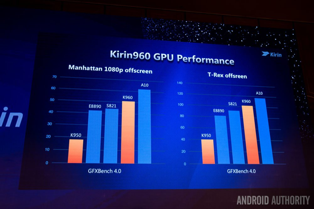 huawei-kirin-960-gpu-performance-1000x667