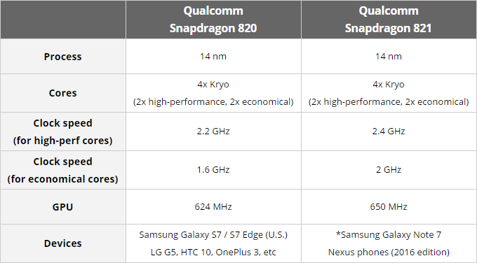 a-snappy-snapdragon-821-chipset