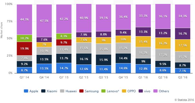 phone-vendor-market-share-china