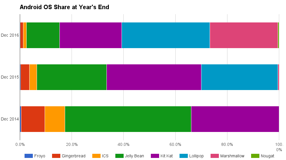 android-os-share-years-end