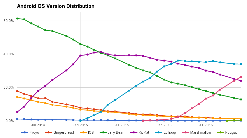 android-os-version-distribution