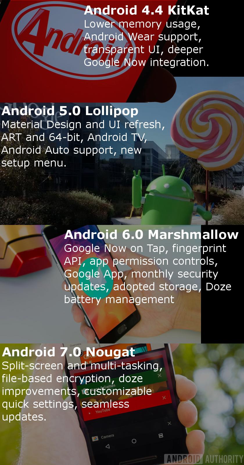 História Androidu od verzie 4.4 KitKat