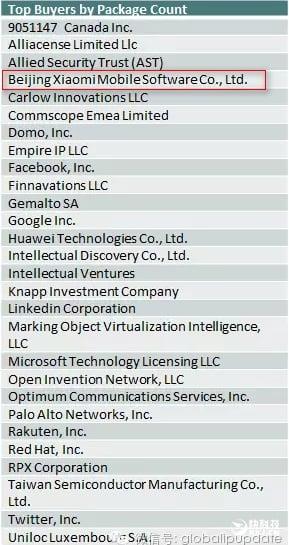 top-patent-buyers