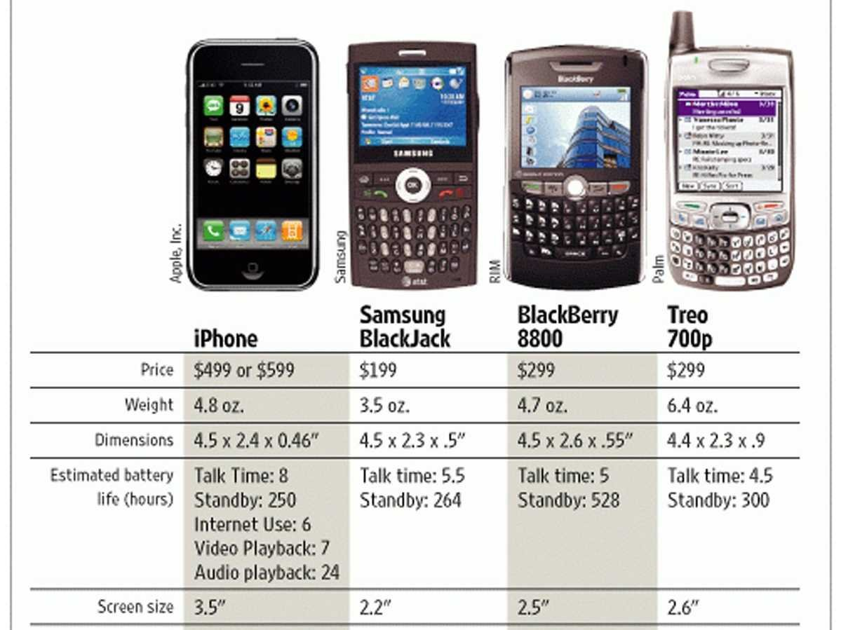 yes-the-original-iphone-was-a-revelation-heres-what-the-competition-looked-like-at-the-time