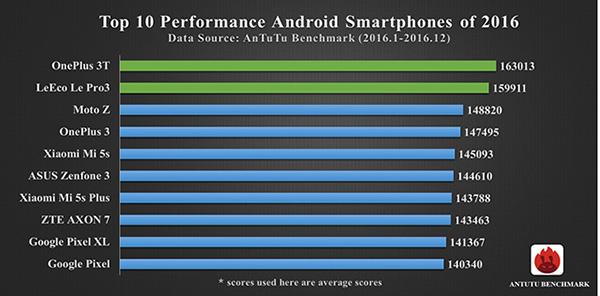 antutu-2016-top-10-android-smartfony-podla-vykonu