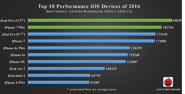 antutu-2016-top-10-ios-zariadenia-podla-vykonu