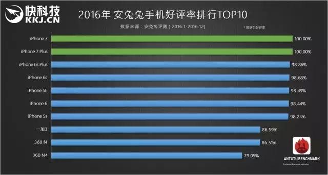 antutu-2016-top-10-smartfony-podla-oblubenosti