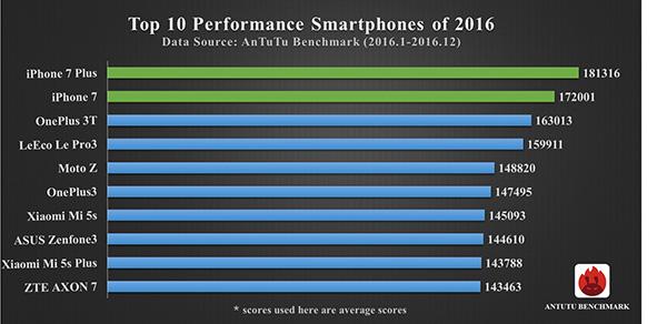 antutu-2016-top-10-smartfony-podla-vykonu