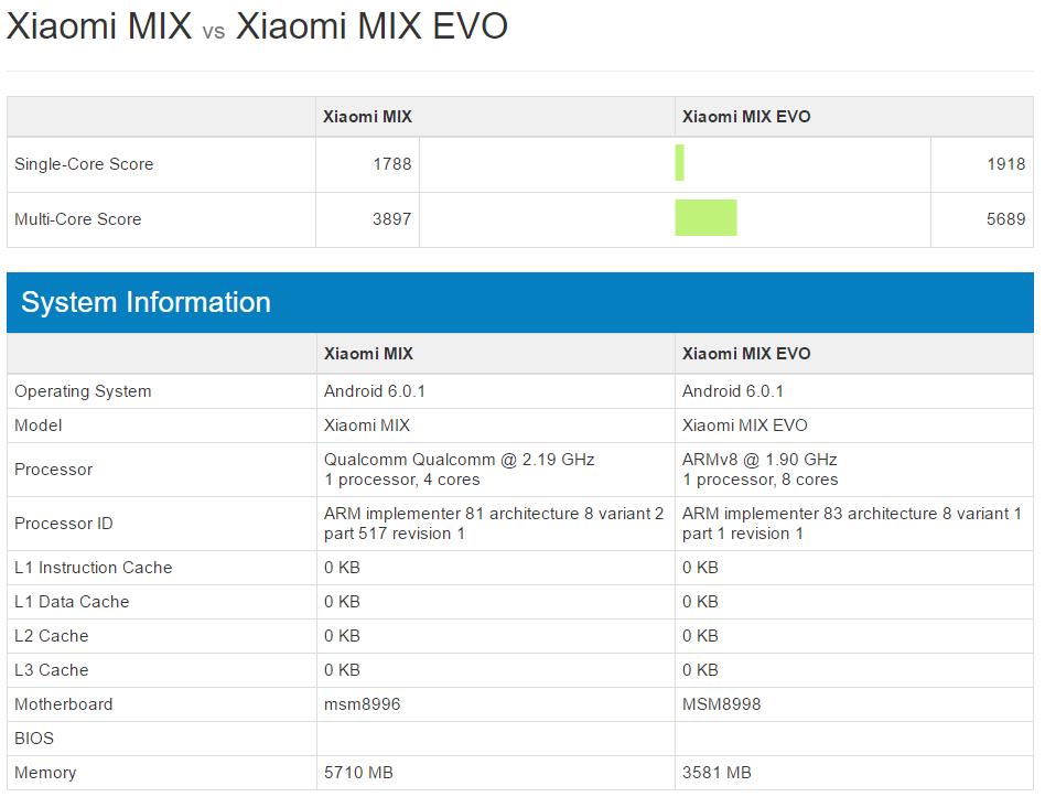 xiaomi-mi-mix-vs-mi-mix-evo-geekbench