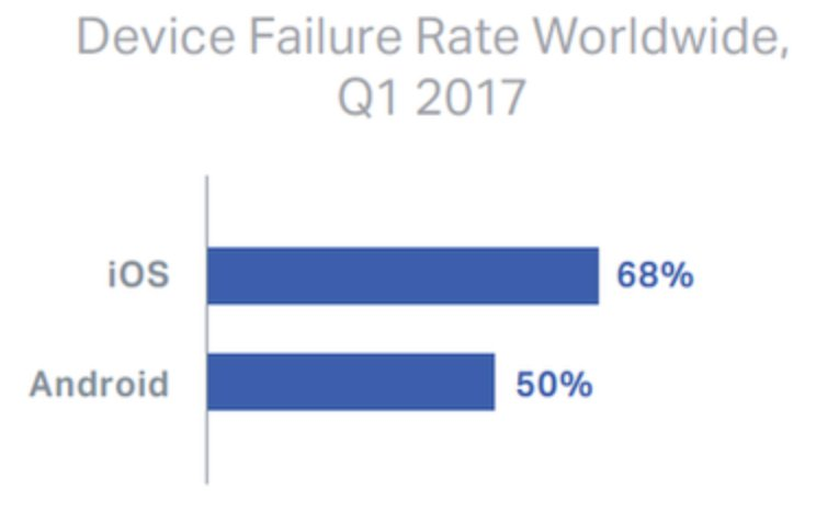 Android iOS Device Failure Rate Worldwide 2017