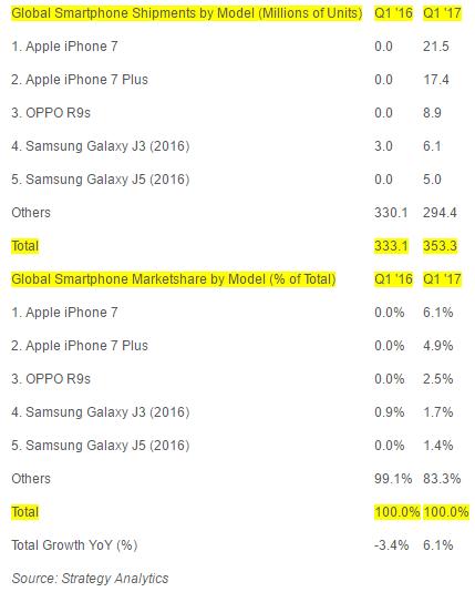 najpredávanejšie smartfóny