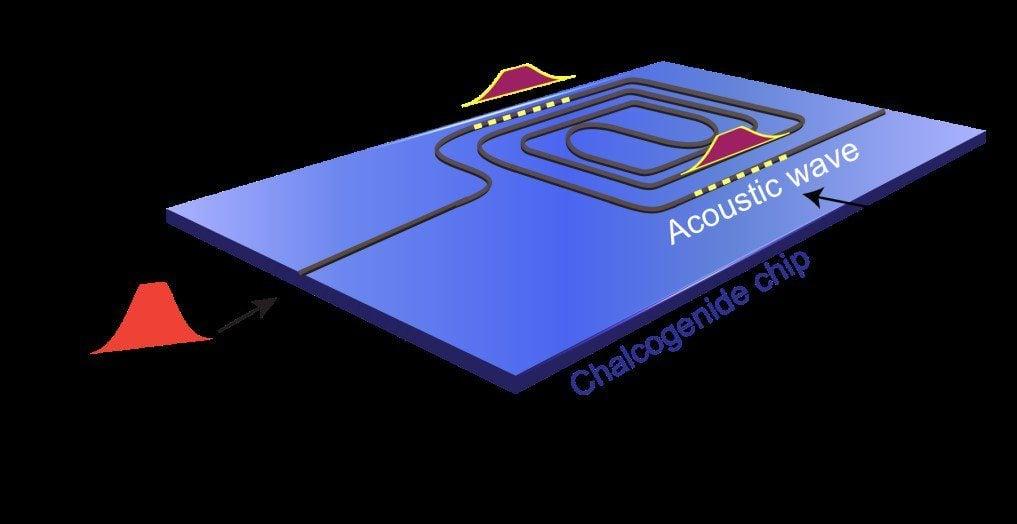 mikročip, ktorý dokáže spracovávať svetelné signály pomocou zvuku