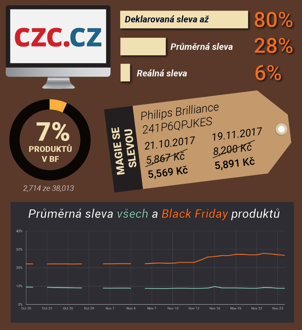 black friday klamanie s cenami