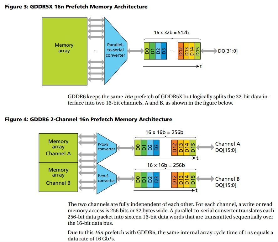 gddr6 pamäťové čipy