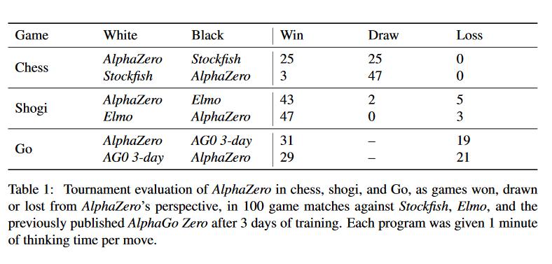 AlphaZero DeepMind