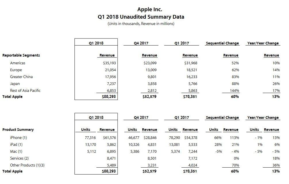 hospodárske výsledky spoločnosti Apple