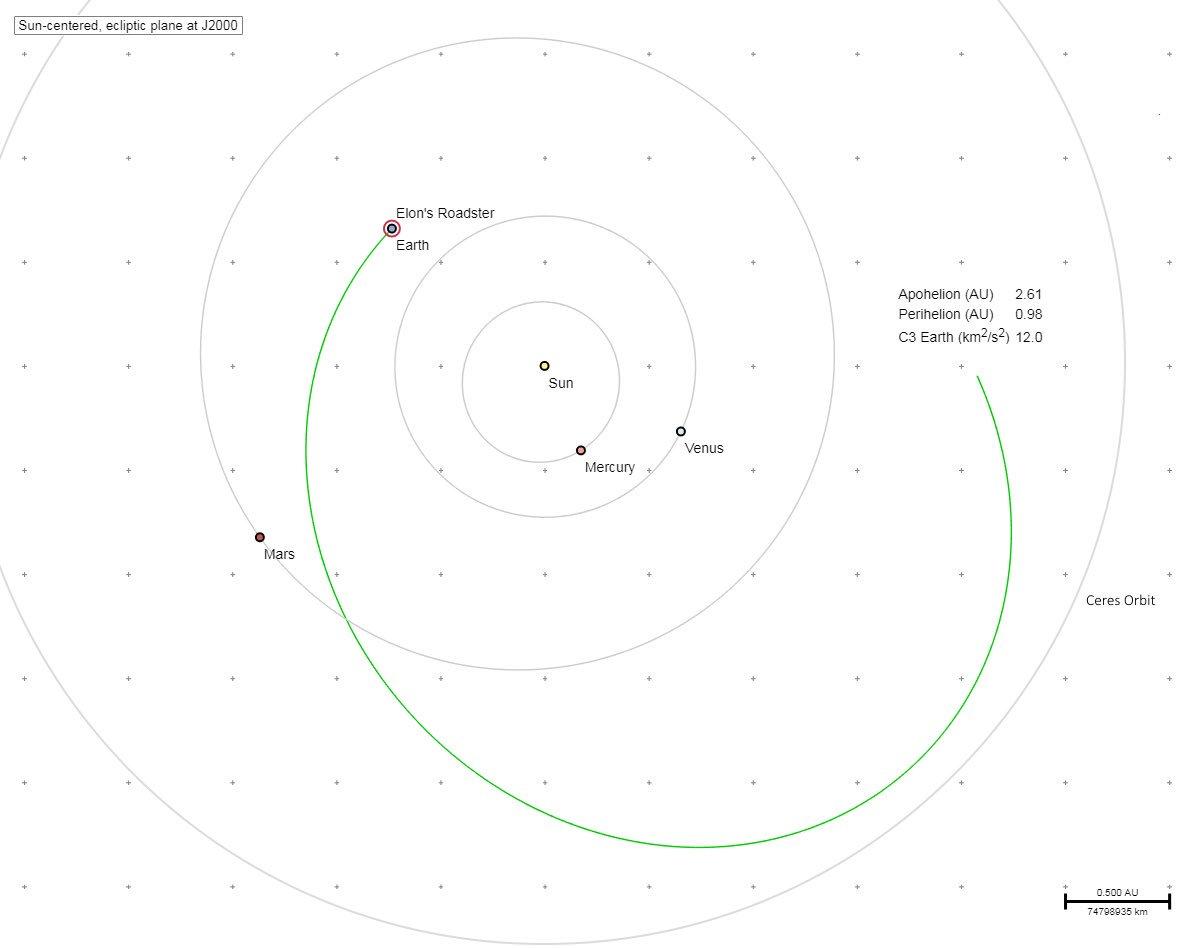 Falcon Heavy aktualizácia informácií