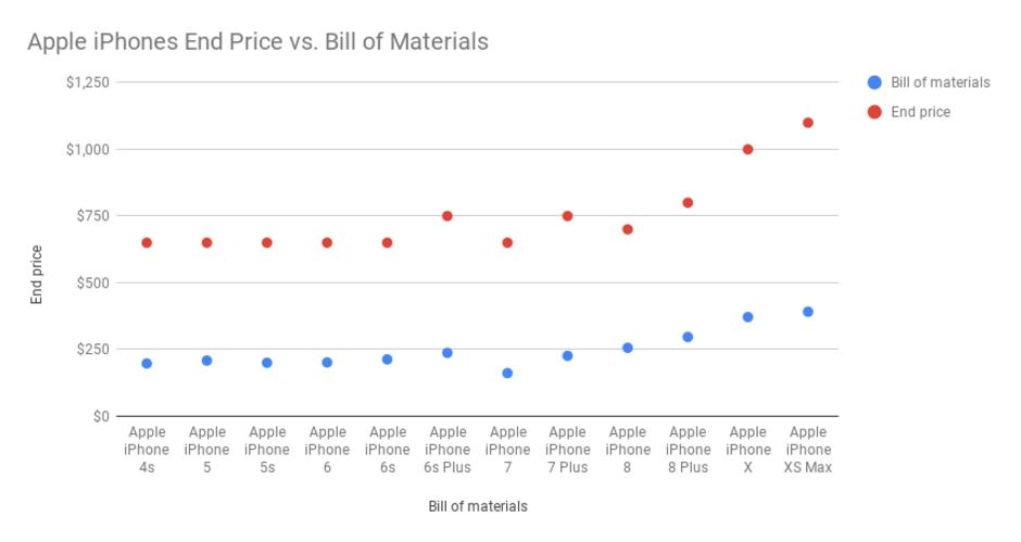 prečo je iPhone drahý