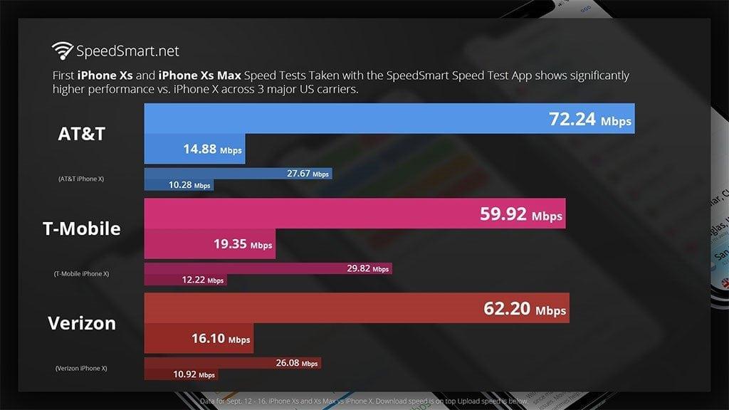 LTE v nových iphonoch