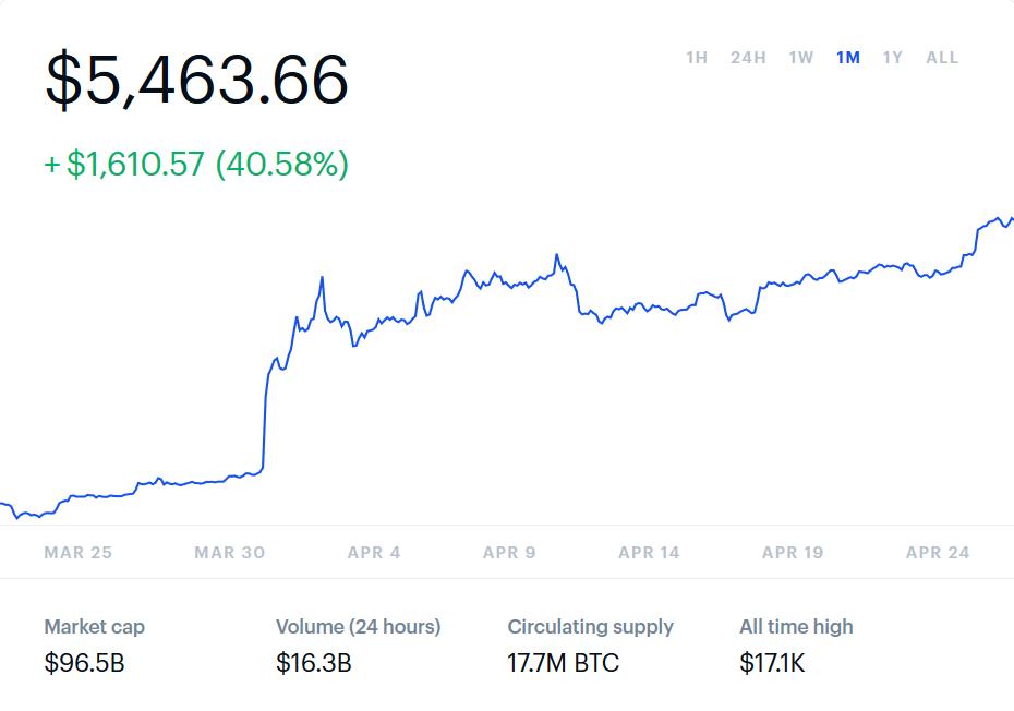 bitcoin transakcie