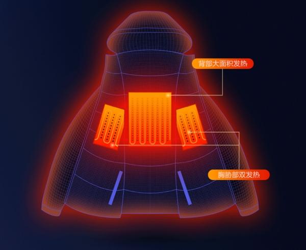 Xiaomi predstavilo novú vyhrievanú bundu