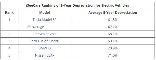 elektrické autá amortizácia