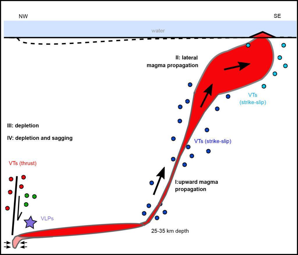 Vedci objasnili ako vznikla tajomná sopka na morskom dne
